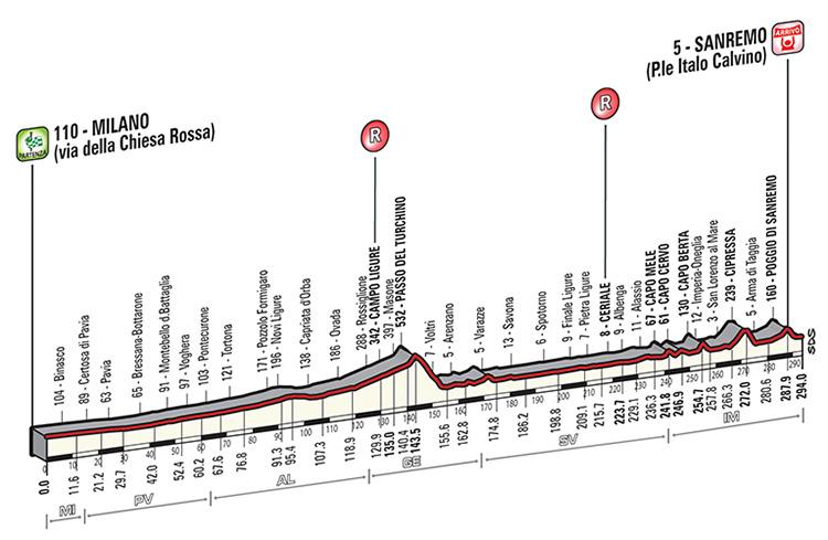 Milano - San Remo 2014