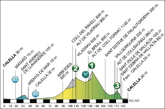 C-Cycling.com Volta a Catalunya 2015 Preview & Favorites