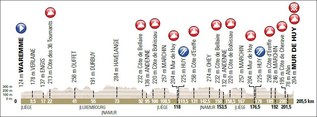 C-Cycling.com Flèche Wallonne 2015 Preview and Favorites