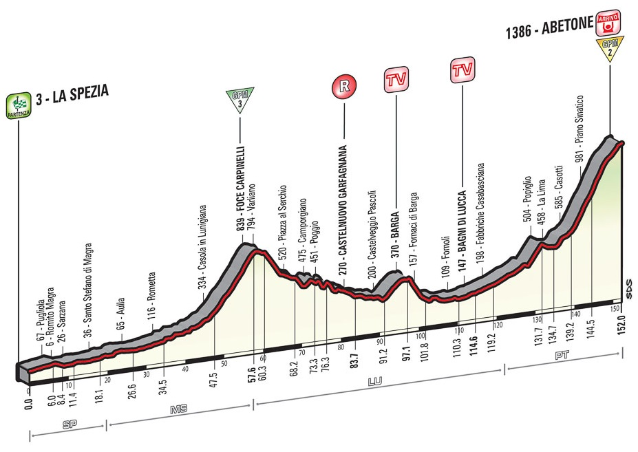 C-Cycling - Giro d'Italia 2015 Preview and Favorites