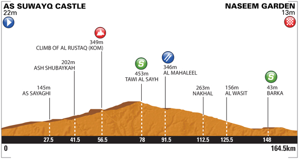 Tour of Oman - Stage 1