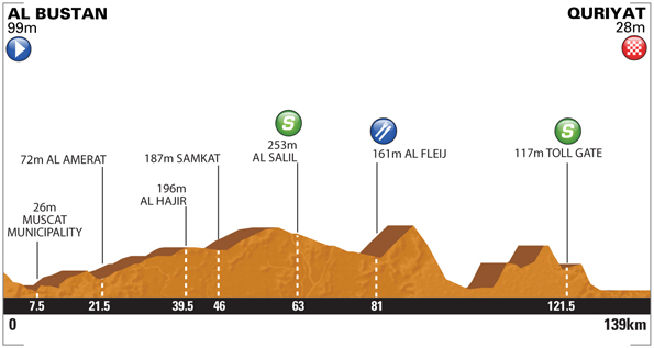 Tour of Oman - Stage 2
