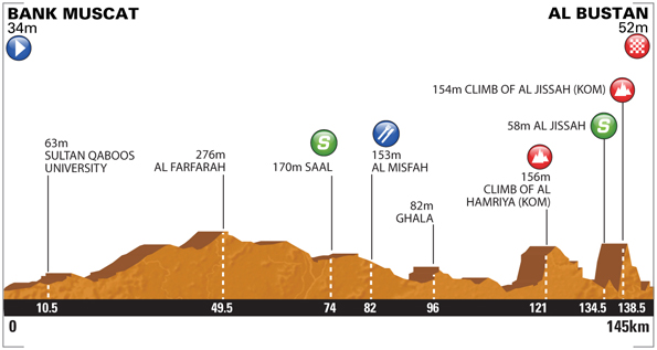 Tour of Oman - Stage 3