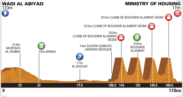Tour of Oman - Stage 4