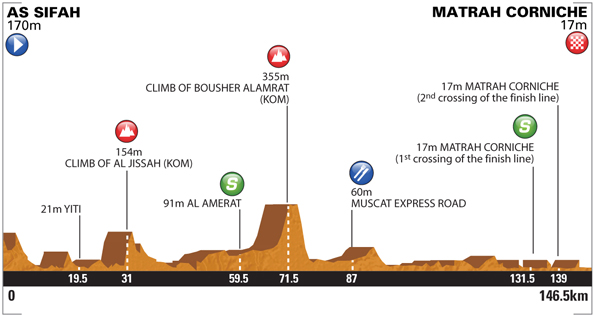 Tour of Oman - Stage 6