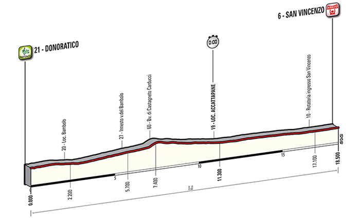 Tirreno-Adriatico Stage 1