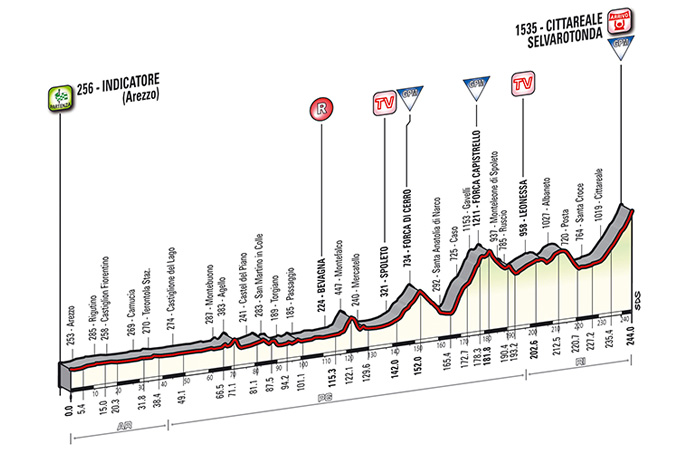 Tirreno-Adriatico Stage 4