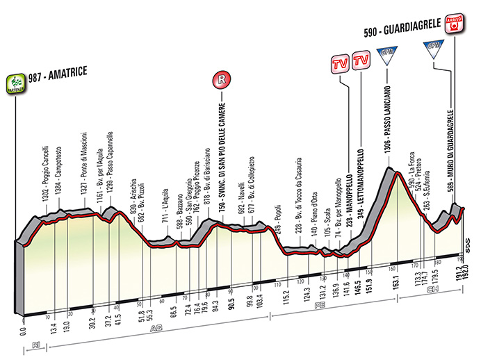 Tirreno-Adriatico Stage 5