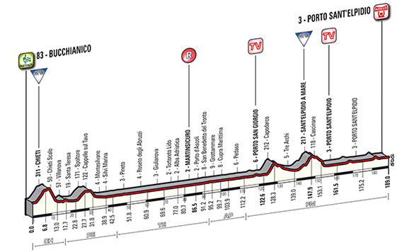 Tirreno-Adriatico Stage 6