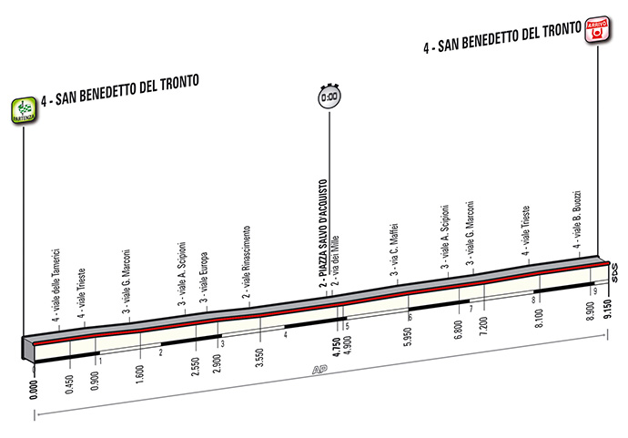 Tirreno-Adriatico Stage 7