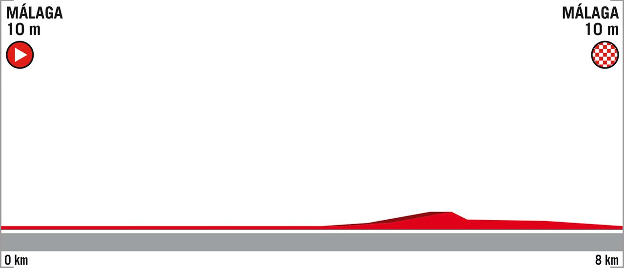Vuelta a España - Stage 1 | C-Cycling