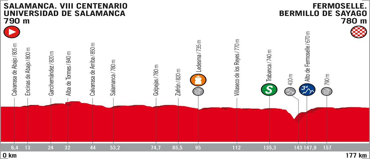 Vuelta a España | C-Cycling | Stage 10