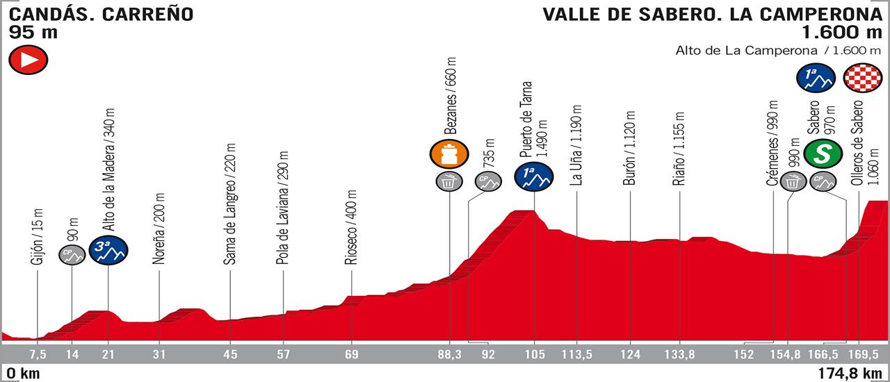 Vuelta a España | C-Cycling | Stage 13