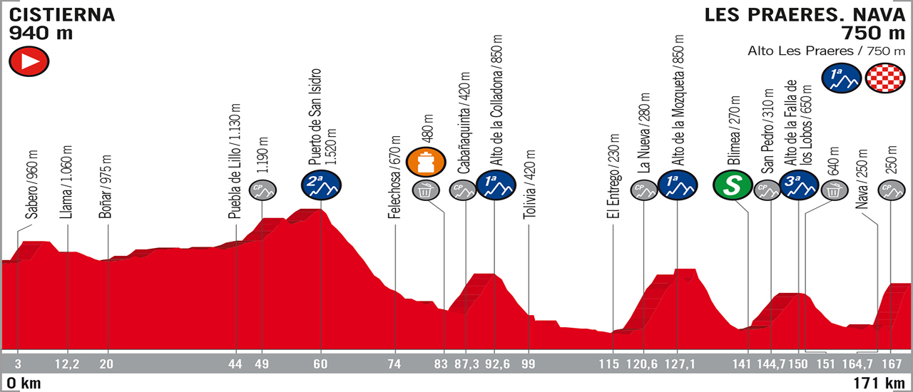 Vuelta a España | C-Cycling | Stage 14
