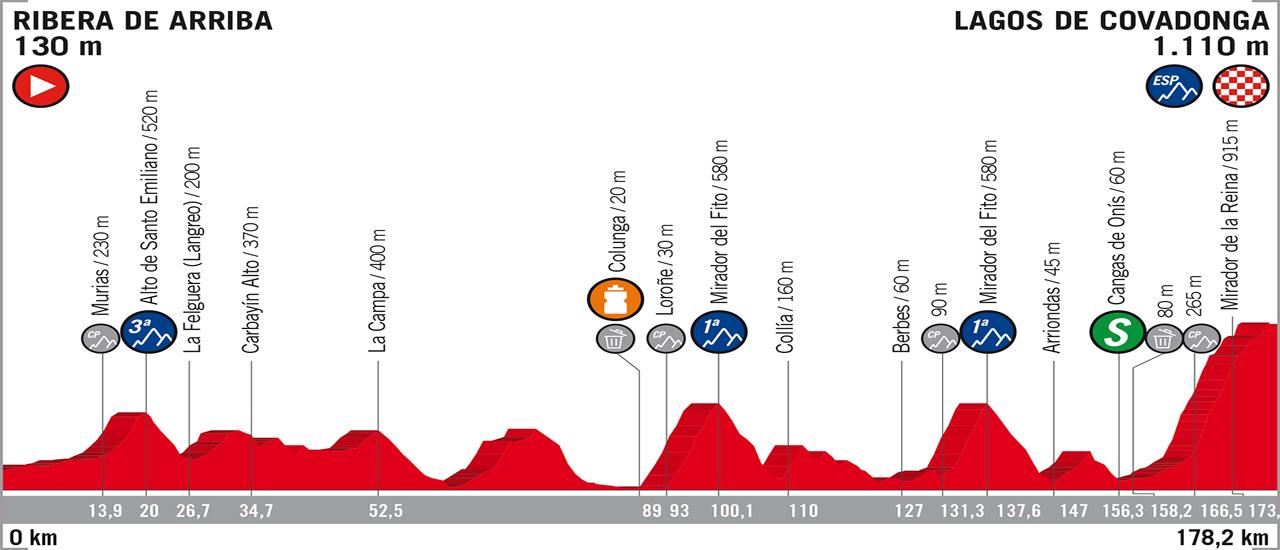 Vuelta a España | C-Cycling | Stage 15