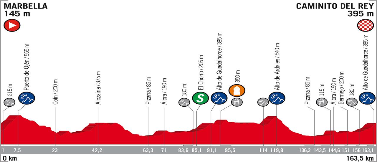 Vuelta a España - Stage 2 | C-Cycling