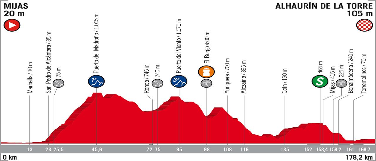 Vuelta a España - Stage 3 | C-Cycling