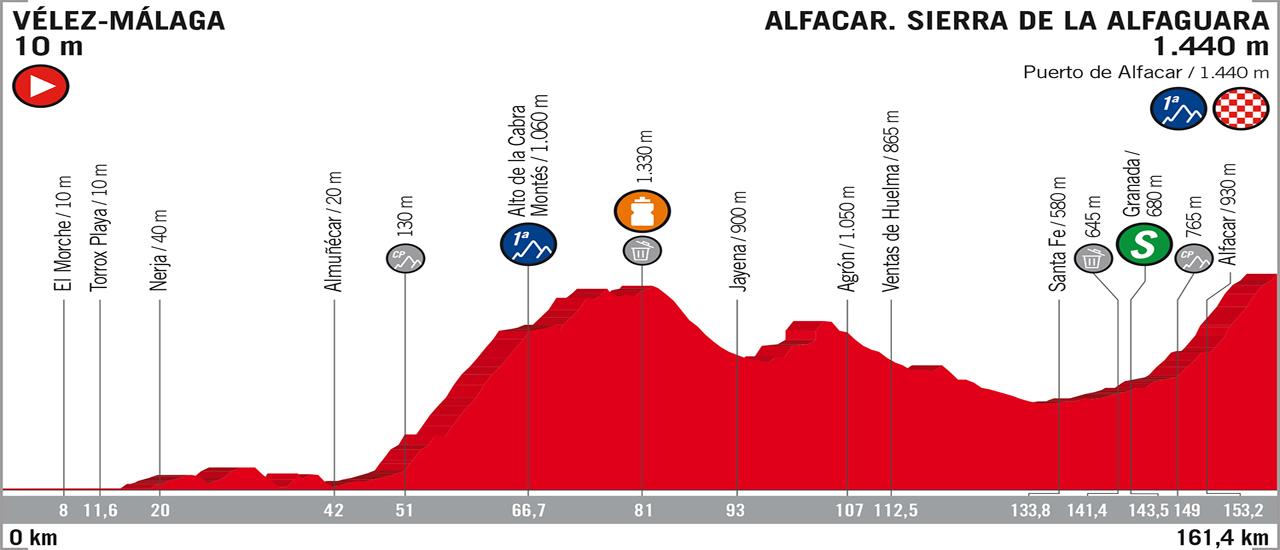 Vuelta a España 2018 - Stage 4 | C-Cycling.com