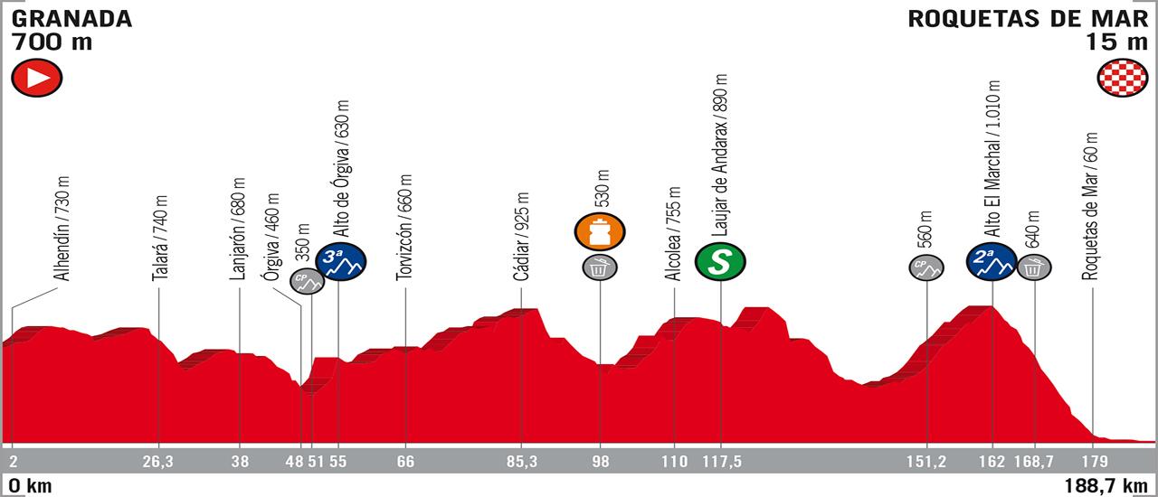 Vuelta a España | C-Cycling | Stage 5
