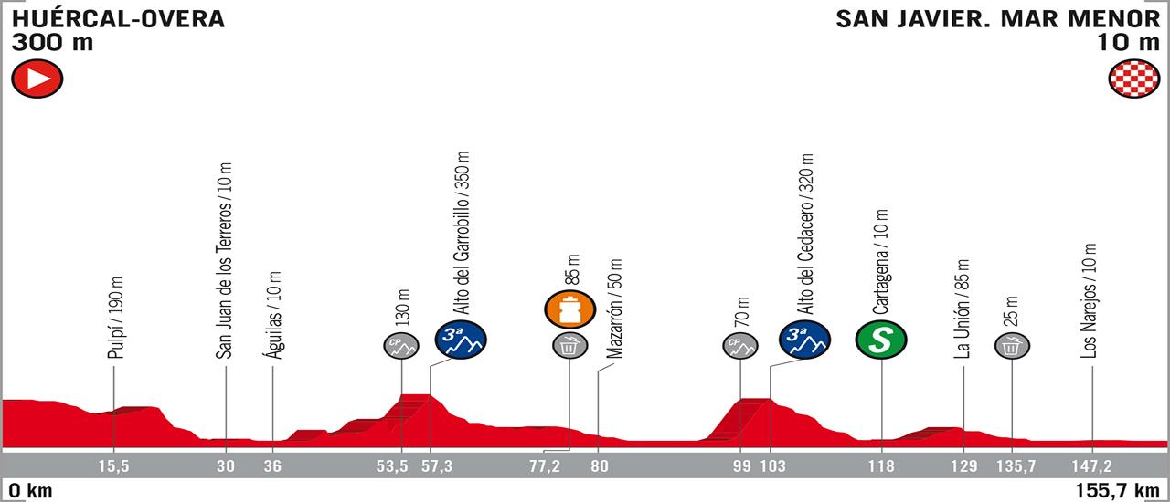 Vuelta a España | C-Cycling | Stage 6