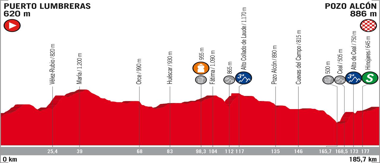 Vuelta a España | C-Cycling | Stage 7