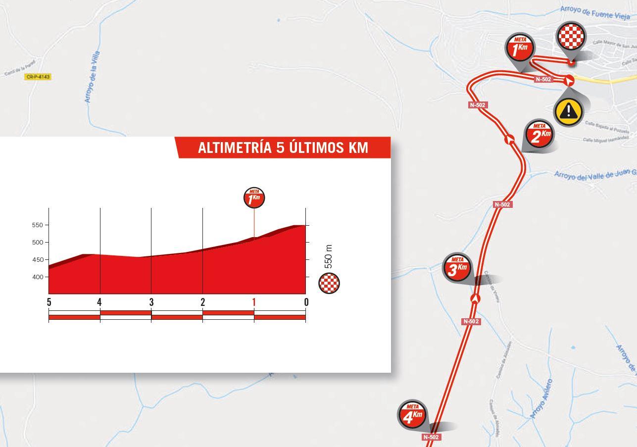 Vuelta a España | C-Cycling | Stage 8