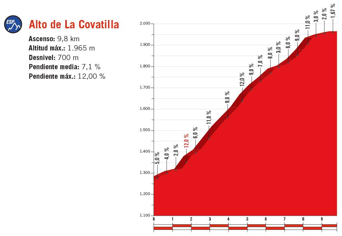 Vuelta a España | C-Cycling | Stage 9